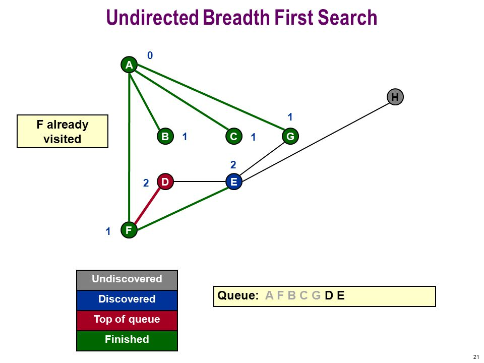 20 Undirected Breadth First Search F A BCG DE H Queue: A F B C G D E 0 1 1 1 1 2 2 E already visited Undiscovered Discovered Finished Top of queue