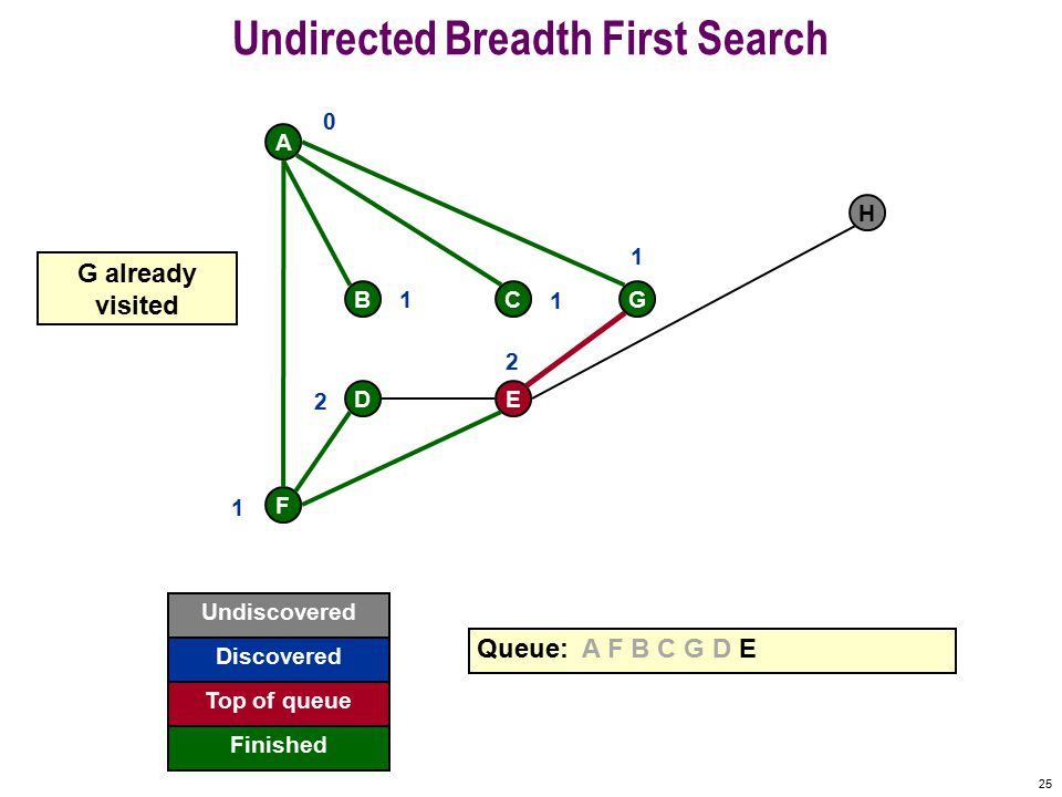24 Undirected Breadth First Search F A BCG DE H Queue: A F B C G D E 0 1 1 1 1 2 2 F already visited Undiscovered Discovered Finished Top of queue