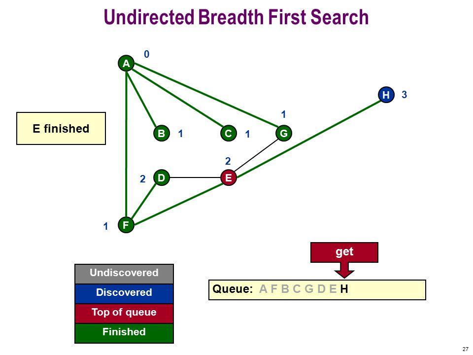 26 Undirected Breadth First Search F A BCG DE H Queue: A F B C G D E 0 1 1 1 1 2 2 H 3 H discovered Undiscovered Discovered Finished Top of queue