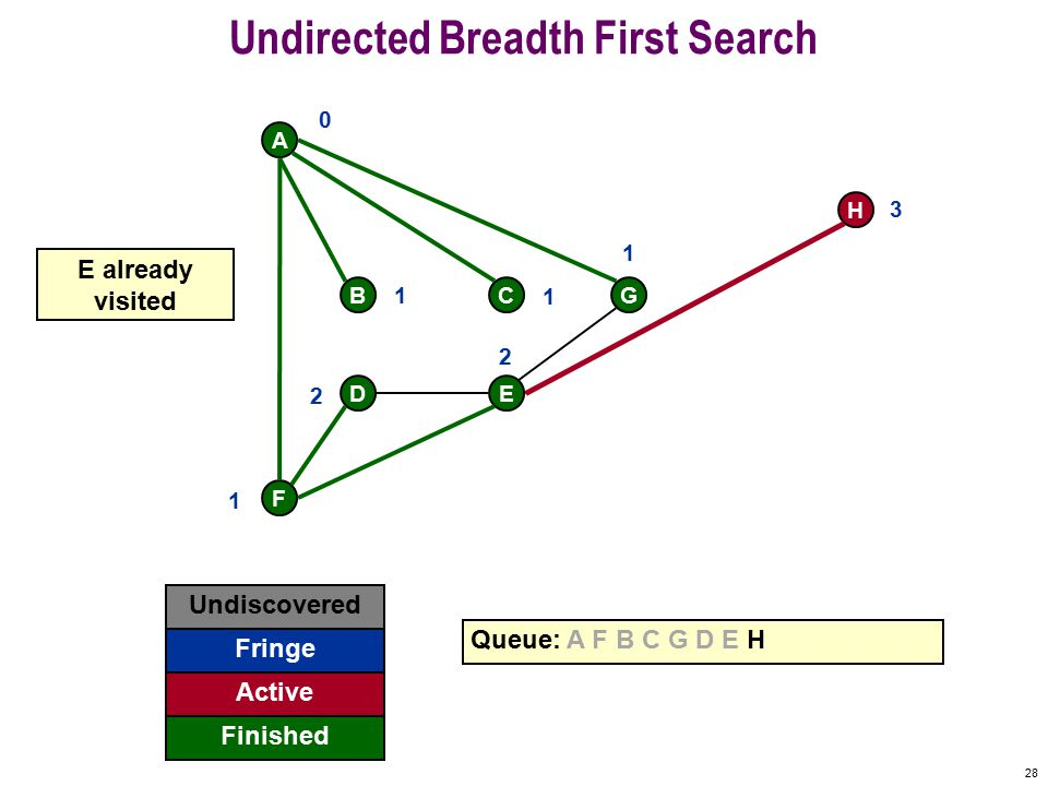 27 Undirected Breadth First Search F A BCG DE Queue: A F B C G D E H get 0 1 1 1 1 2 2 H 3 E finished Undiscovered Discovered Finished Top of queue