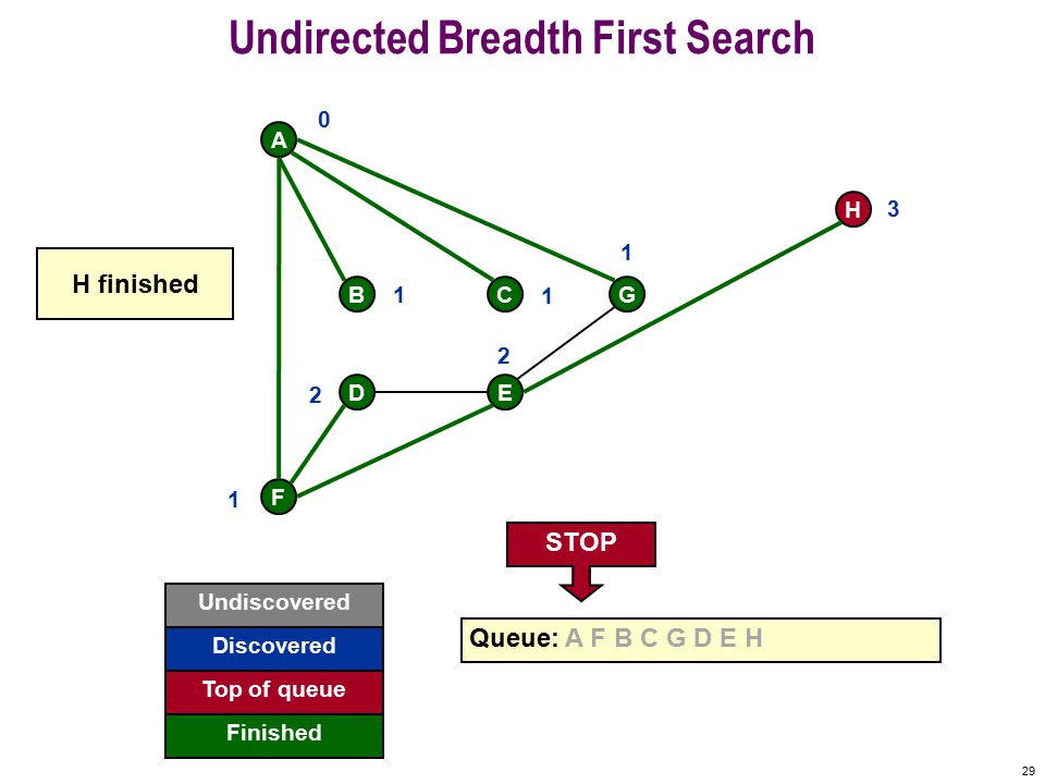 28 Undirected Breadth First Search F A BCG DE H Undiscovered Fringe Finished Queue: A F B C G D E H Active 0 1 1 1 1 2 2 3 E already visited