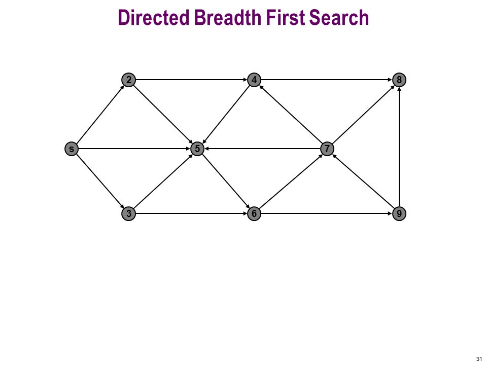 30 Undirected Breadth First Search F A BCG DE H 0 1 1 1 1 2 2 3 distance from A