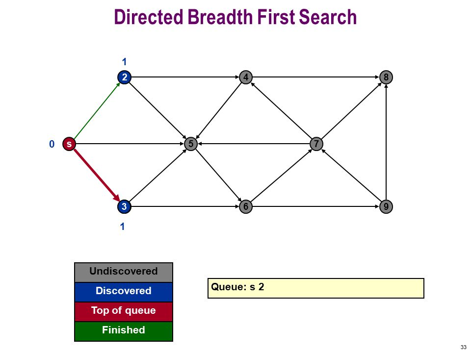 32 Directed Breadth First Search s 2 5 4 7 8 369 0 Undiscovered Discovered Finished Queue: s Top of queue 2 1 Shortest path from s