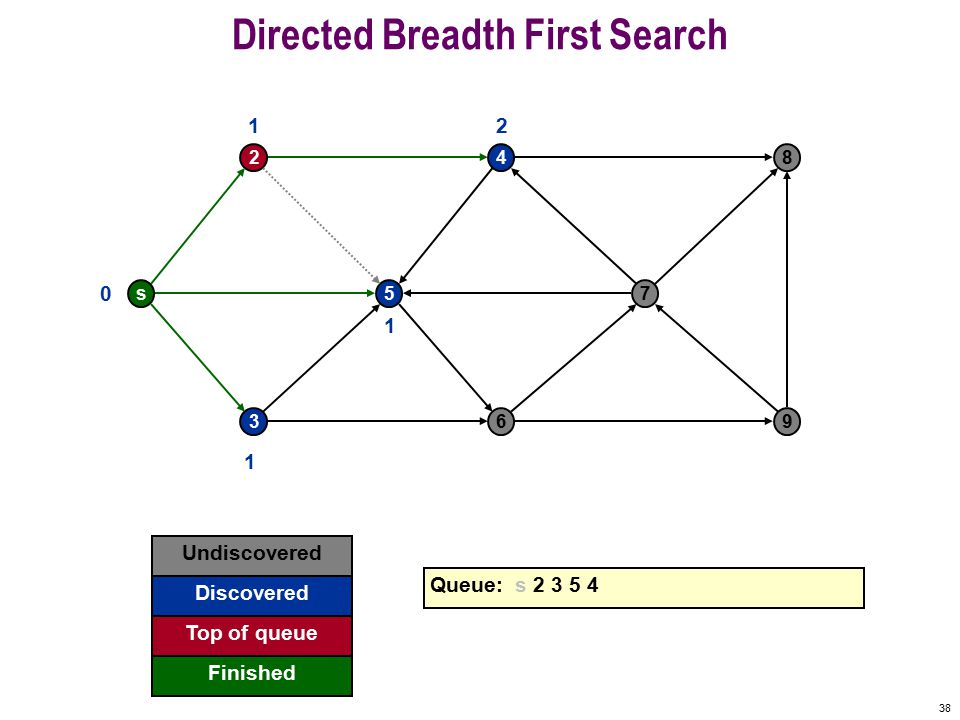 37 Directed Breadth First Search s 2 5 4 7 8 369 0 Undiscovered Discovered Finished Queue: s 2 3 5 4 Top of queue 1 1 1 2 5 already discovered: don t enqueue