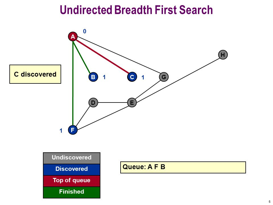 4 Undirected Breadth First Search F A BCG DE H Queue: A F 0 1 B 1 B discovered Undiscovered Discovered Finished Top of queue
