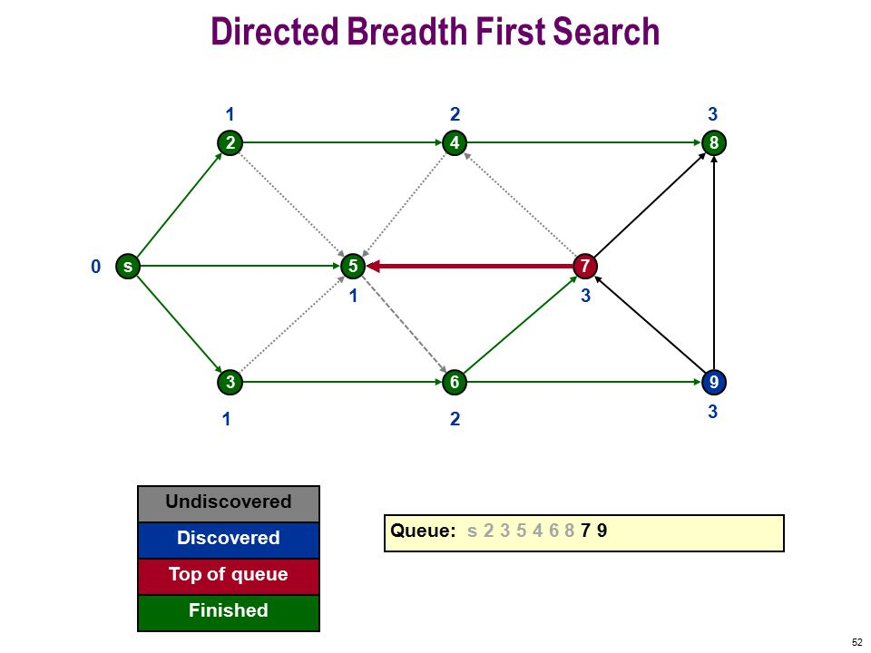 51 Directed Breadth First Search s 2 5 4 7 8 369 0 Undiscovered Discovered Finished Queue: s 2 3 5 4 6 8 7 9 Top of queue 1 1 1 2 2 3 3 3