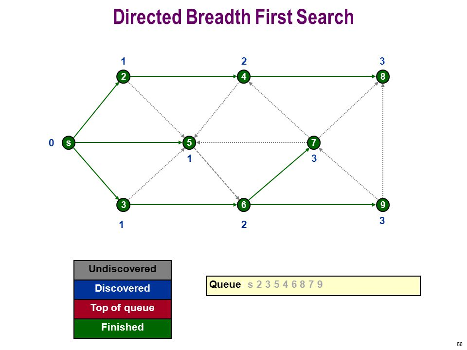 57 Directed Breadth First Search s 2 5 4 7 8 369 0 Undiscovered Discovered Finished Queue: s 2 3 5 4 6 8 7 9 Top of queue 1 1 1 2 2 3 3 3