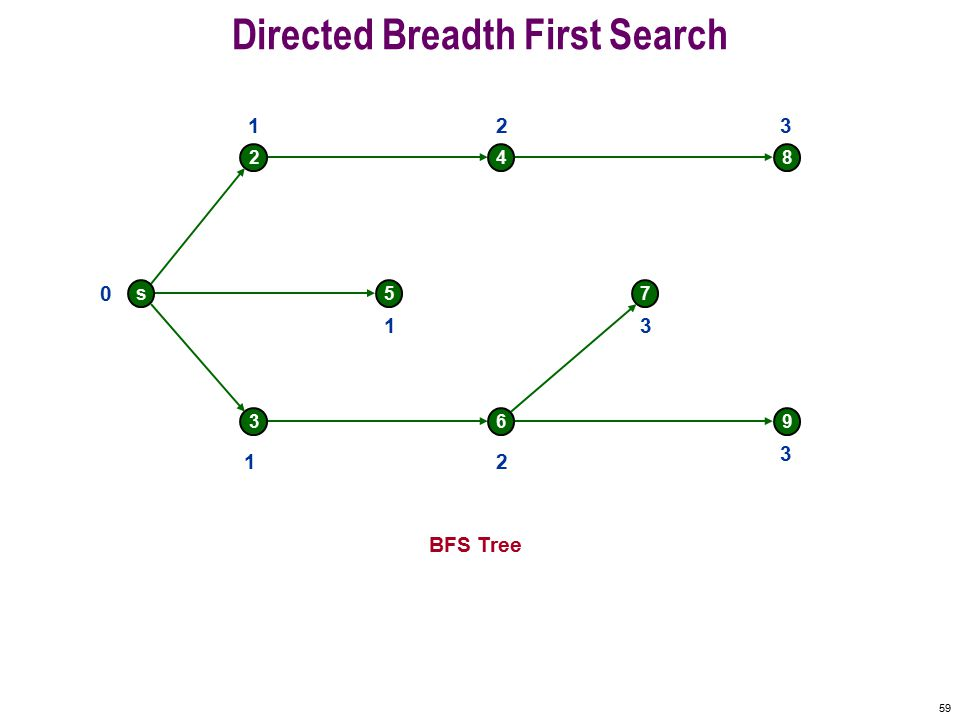 58 Directed Breadth First Search s 2 5 4 7 8 369 0 Undiscovered Discovered Finished Queue: s 2 3 5 4 6 8 7 9 Top of queue 1 1 1 2 2 3 3 3