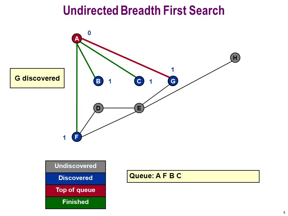 5 Undirected Breadth First Search F A BCG DE H Queue: A F B 0 1 1 C 1 C discovered Undiscovered Discovered Finished Top of queue