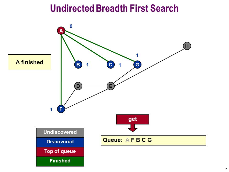 6 Undirected Breadth First Search F A BCG DE H Queue: A F B C 0 1 1 1 G 1 G discovered Undiscovered Discovered Finished Top of queue