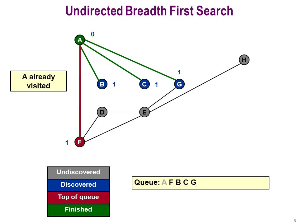 38 Directed Breadth First Search s 2 5 4 7 8 369 0 Undiscovered Discovered Finished Queue: s 2 3 5 4 Top of queue 1 1 1 2