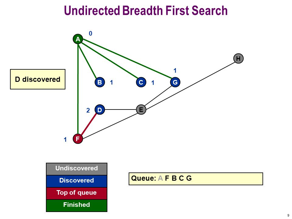 29 Undirected Breadth First Search F A BCG DE H Queue: A F B C G D E H STOP 0 1 1 1 1 2 2 3 H finished Undiscovered Discovered Finished Top of queue