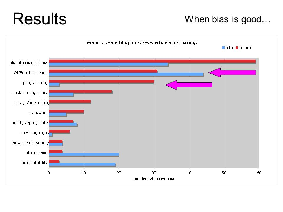 Results When bias is good…