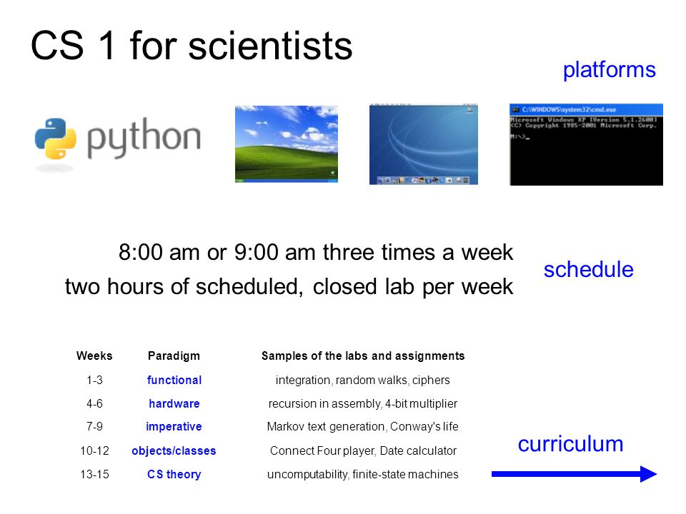 CS 1 for scientists platforms schedule 8:00 am or 9:00 am three times a week two hours of scheduled, closed lab per week curriculum WeeksParadigmSampl