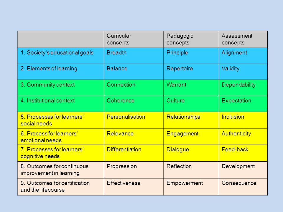 Curricular concepts Pedagogic concepts Assessment concepts 1.