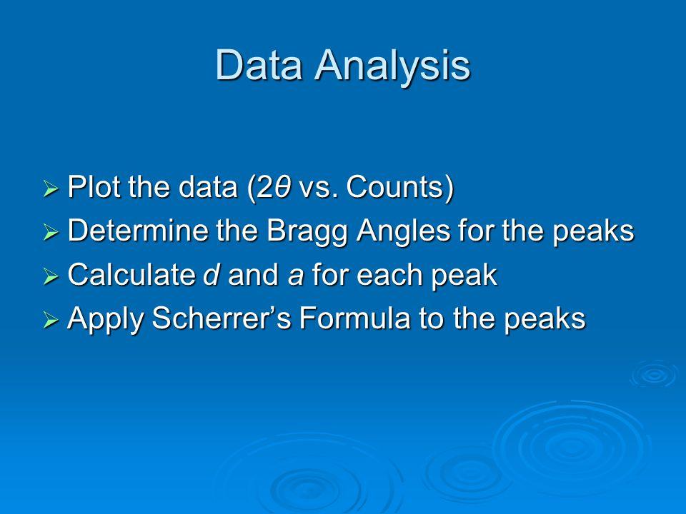 Data Analysis  Plot the data (2θ vs.