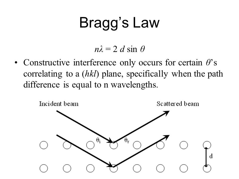 Bragg's Law nλ = 2 d sin θ Constructive interference only occurs for certain θ's correlating to a (hkl) plane, specifically when the path difference is equal to n wavelengths.