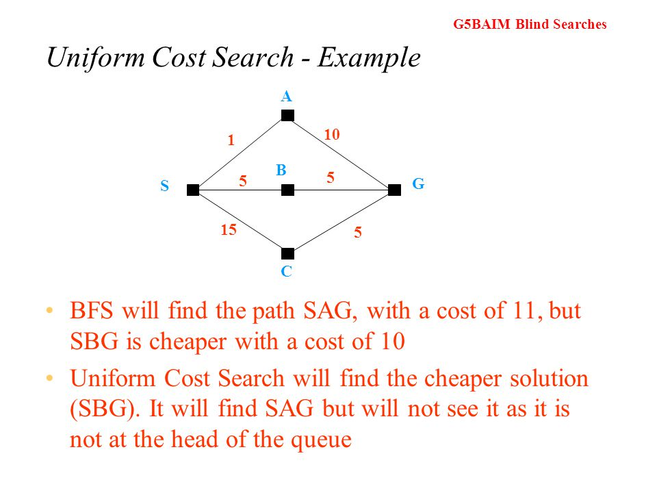 G5BAIM Blind Searches Uniform Cost Search (vs BFS) BFS will find the optimal (shallowest) solution so long as the cost is a function of the depth Uniform Cost Search can be used when this is not the case and uniform cost search will find the cheapest solution provided that the cost of the path never decreases as we proceed along the path Uniform Cost Search works by expanding the lowest cost node on the fringe.
