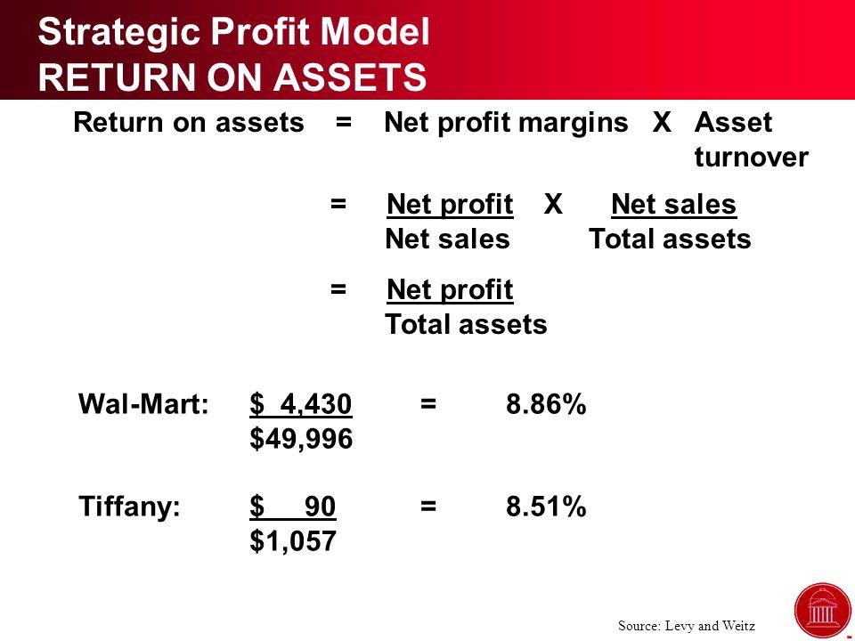 Return on assets = Net profit margins X Asset turnover = Net profit X Net sales Net sales Total assets = Net profit Total assets Wal-Mart:$ 4,430=8.86% $49,996 Tiffany:$ 90=8.51% $1,057 Strategic Profit Model RETURN ON ASSETS Source: Levy and Weitz