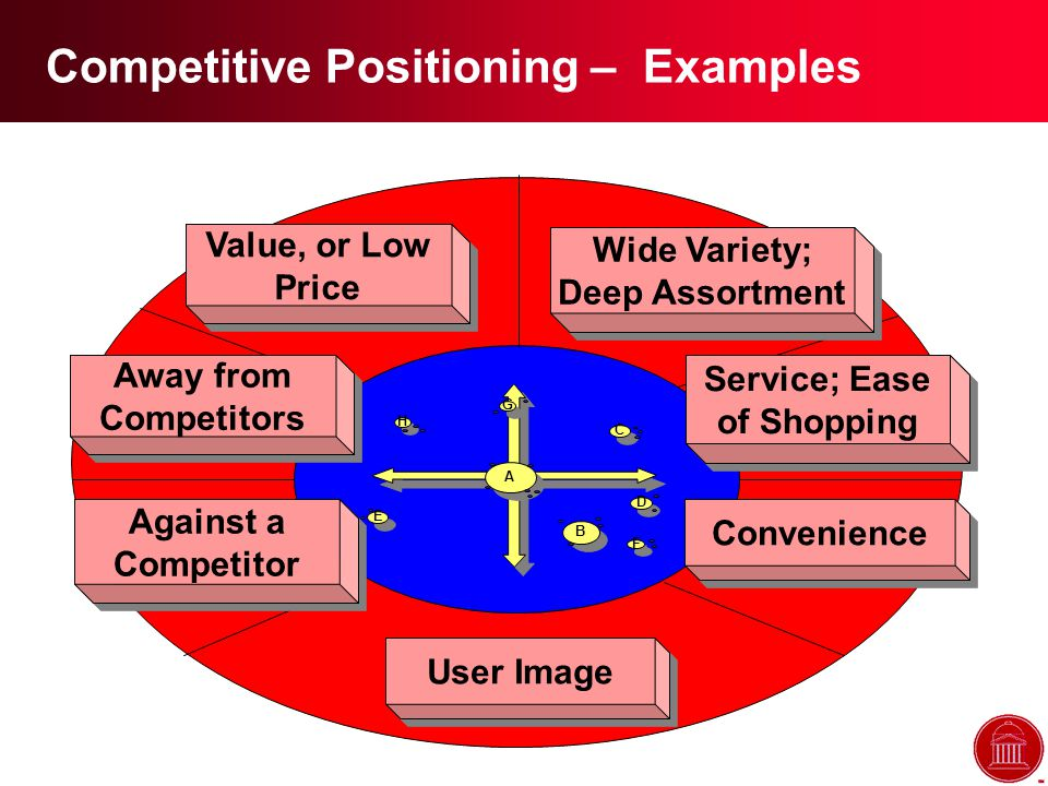Competitive Positioning – Examples Convenience Away from Competitors Away from Competitors Value, or Low Price Service; Ease of Shopping User Image B B A A E E D D C C H H G G F F Against a Competitor Against a Competitor Wide Variety; Deep Assortment