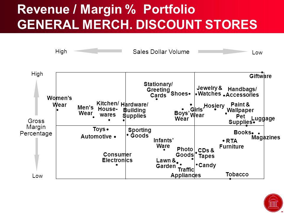 Revenue / Margin % Portfolio GENERAL MERCH.