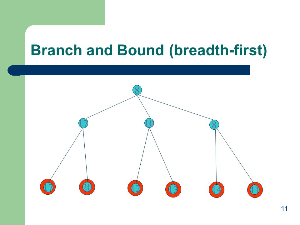 11 Branch and Bound (breadth-first) 8 17 10 8 14 11 13 12 20 17