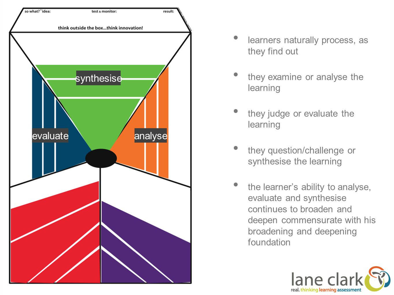 learners naturally process, as they find out they examine or analyse the learning they judge or evaluate the learning they question/challenge or synthesise the learning the learner's ability to analyse, evaluate and synthesise continues to broaden and deepen commensurate with his broadening and deepening foundation analyseevaluate synthesise