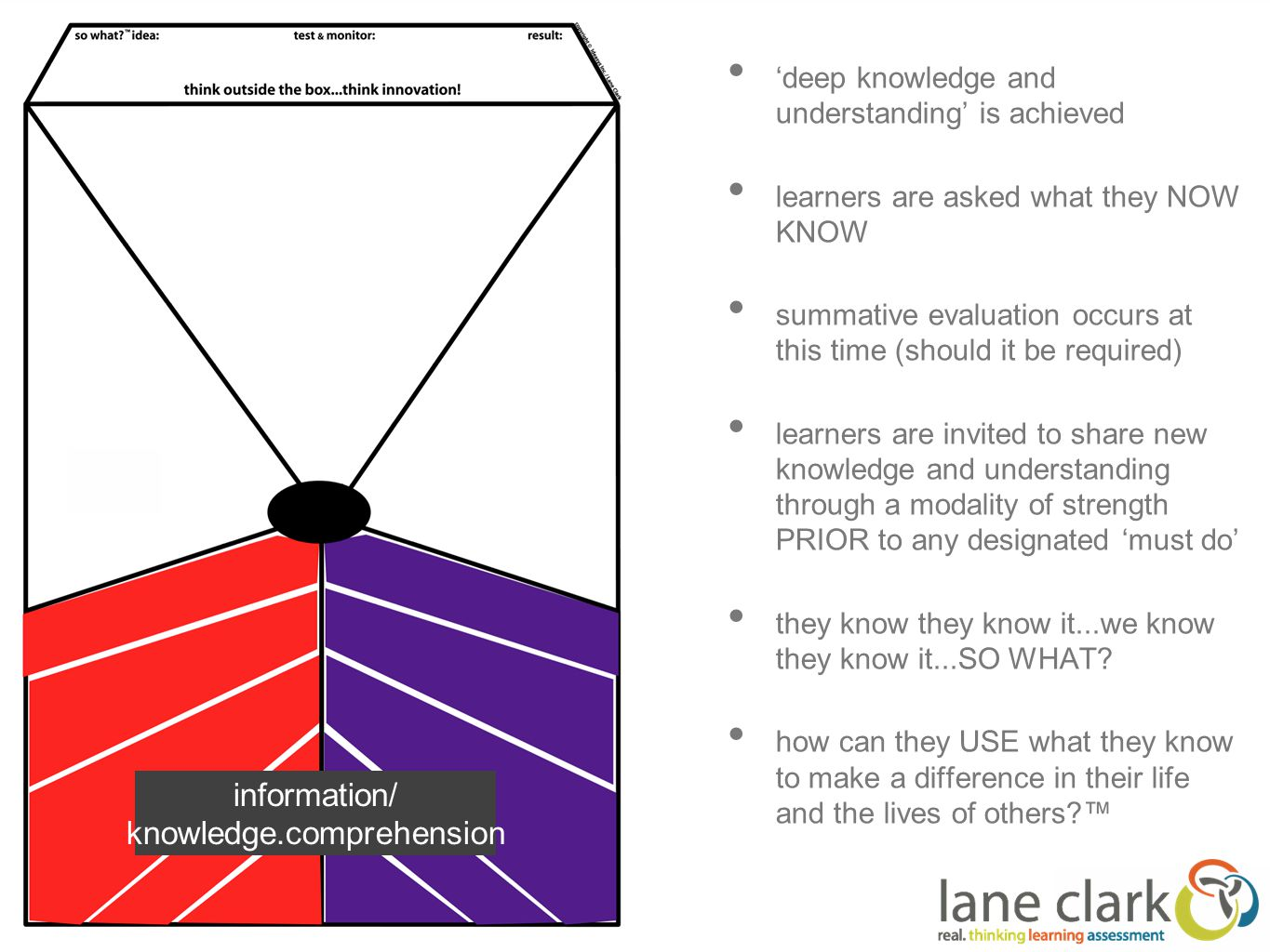 'deep knowledge and understanding' is achieved learners are asked what they NOW KNOW summative evaluation occurs at this time (should it be required) learners are invited to share new knowledge and understanding through a modality of strength PRIOR to any designated 'must do' they know they know it...we know they know it...SO WHAT.