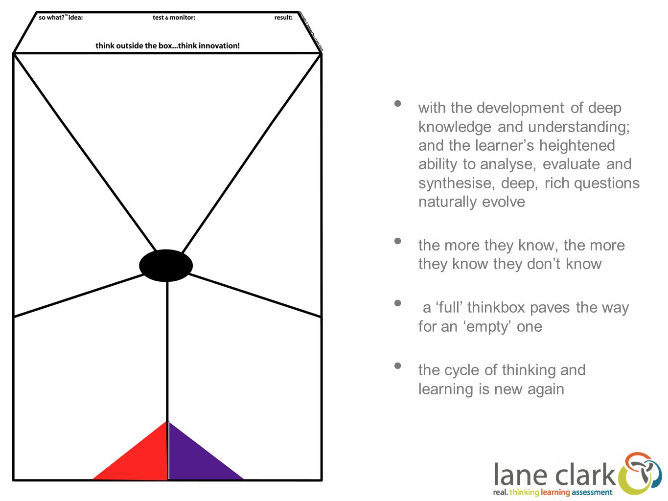 with the development of deep knowledge and understanding; and the learner's heightened ability to analyse, evaluate and synthesise, deep, rich questions naturally evolve the more they know, the more they know they don't know a 'full' thinkbox paves the way for an 'empty' one the cycle of thinking and learning is new again
