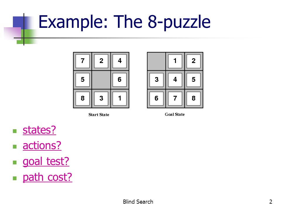 Blind Search3 Example: The 8-puzzle states.locations of tiles actions.