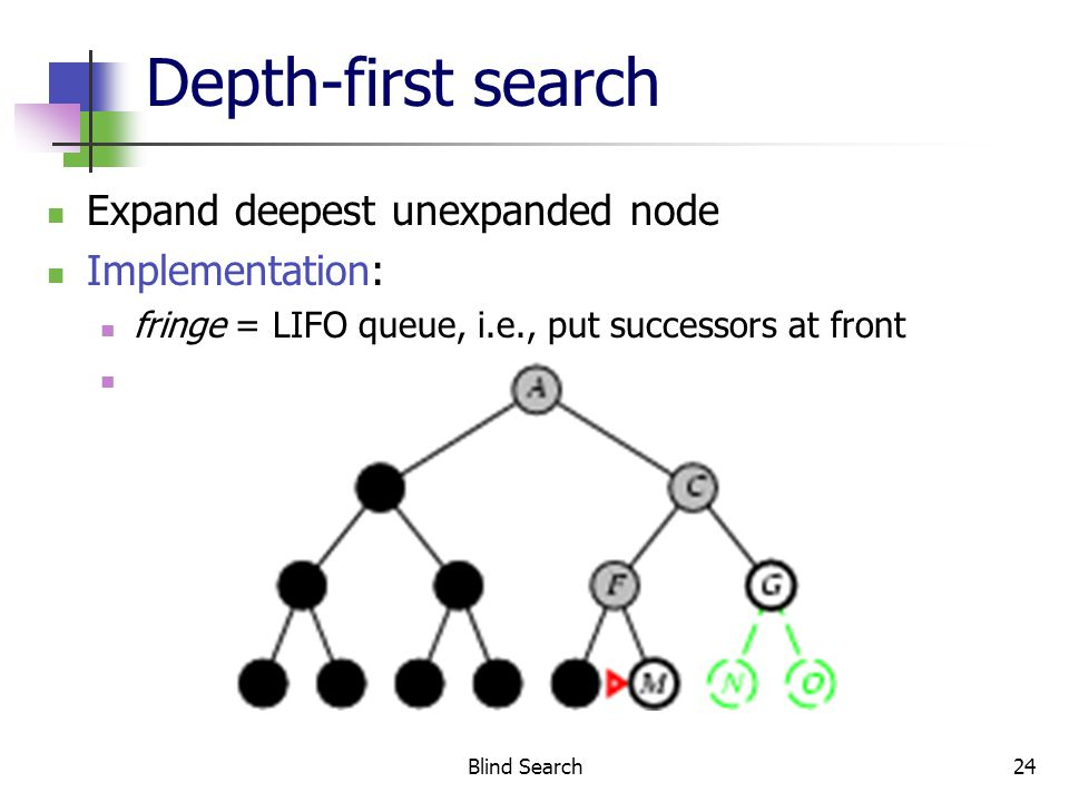Blind Search24 Depth-first search Expand deepest unexpanded node Implementation: fringe = LIFO queue, i.e., put successors at front