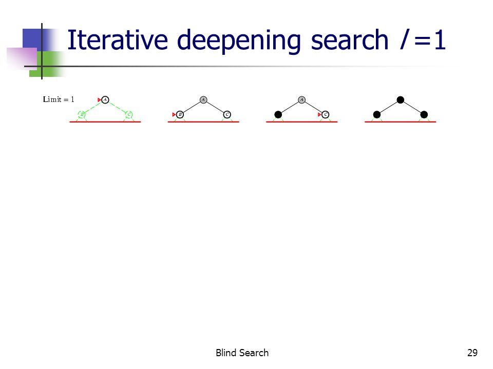 Blind Search29 Iterative deepening search l =1