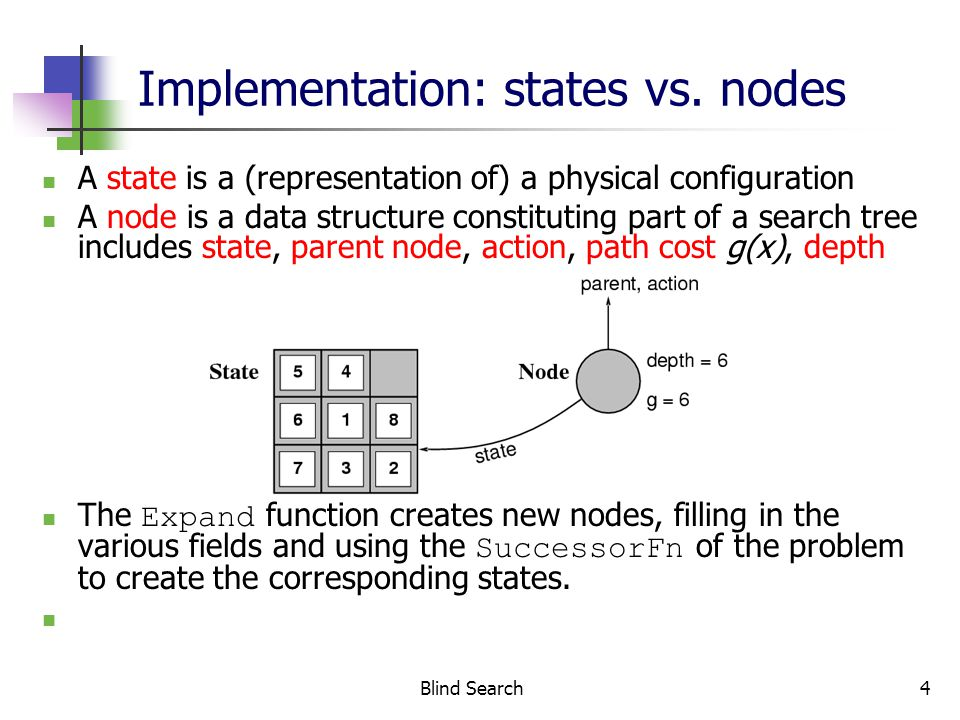Blind Search5 Search strategies A search strategy is defined by picking the order of node expansion Strategies are evaluated along the following dimensions: completeness: does it always find a solution if one exists.