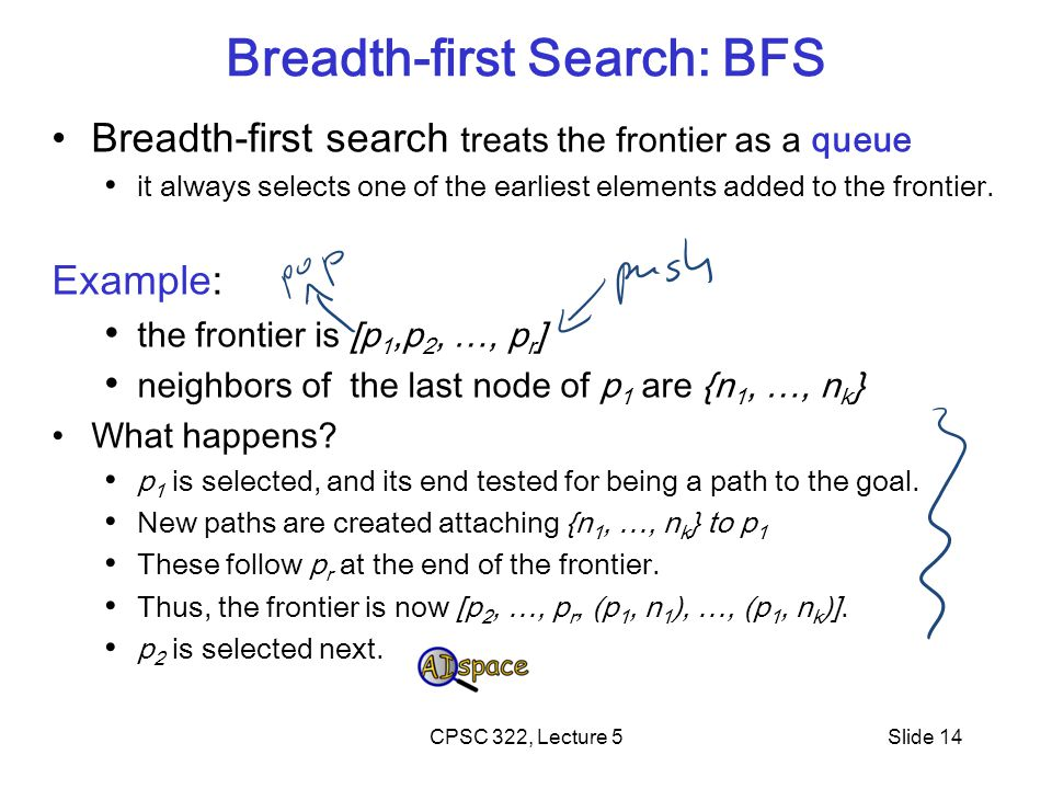 CPSC 322, Lecture 5Slide 14 Breadth-first Search: BFS Breadth-first search treats the frontier as a queue it always selects one of the earliest elements added to the frontier.