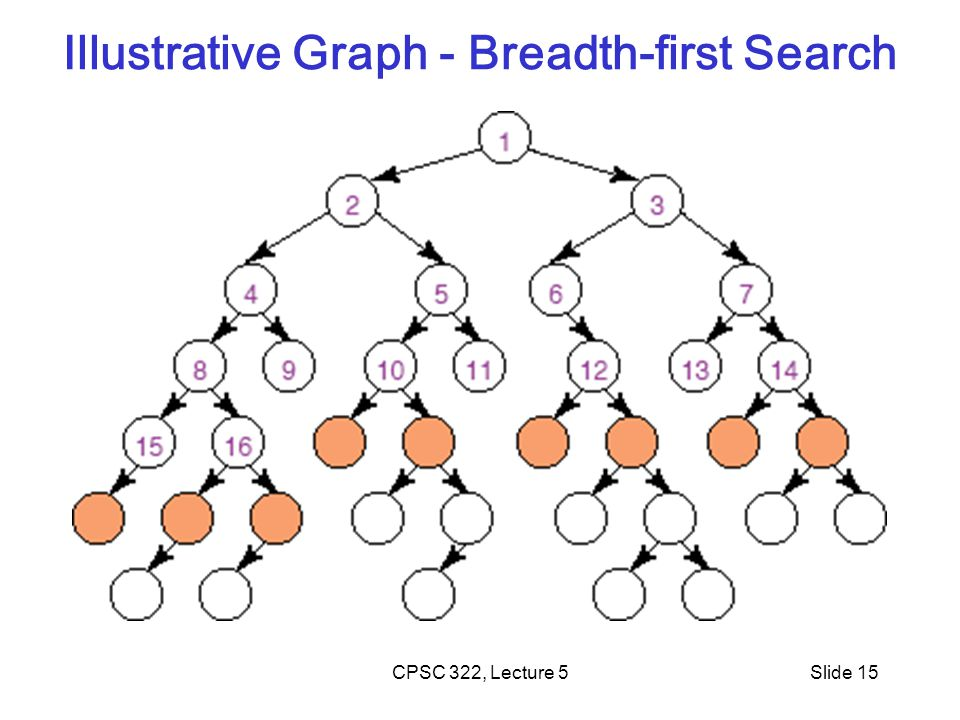 CPSC 322, Lecture 5Slide 15 Illustrative Graph - Breadth-first Search