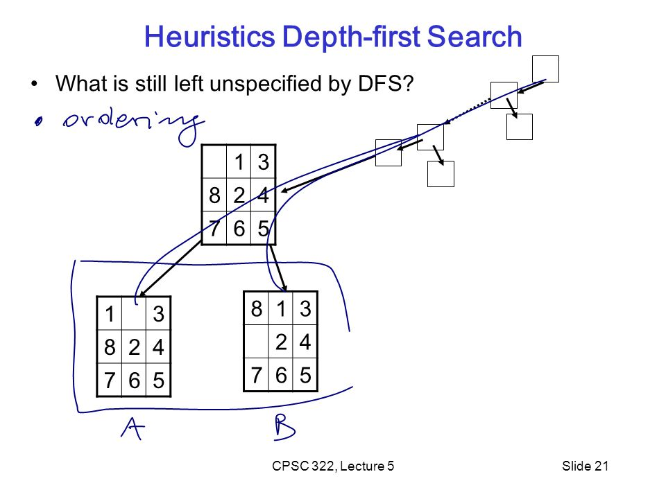 CPSC 322, Lecture 5Slide 21 Heuristics Depth-first Search What is still left unspecified by DFS.
