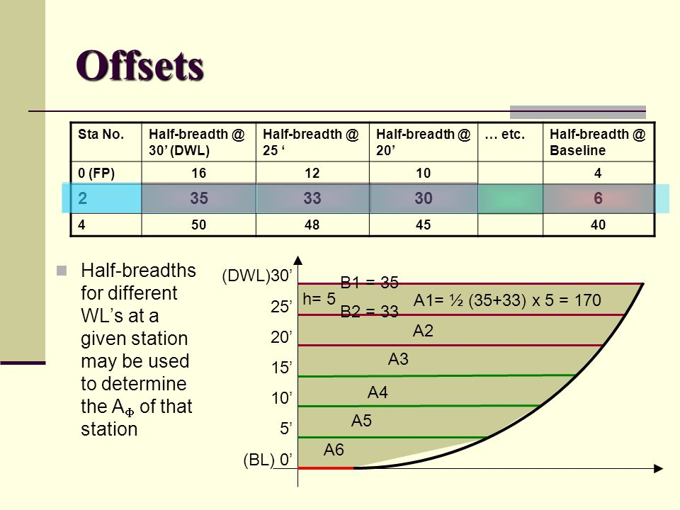Offsets Half-breadths for different WL's at a given station may be used to determine the A  of that station Sta No.Half-breadth @ 30' (DWL) Half-brea