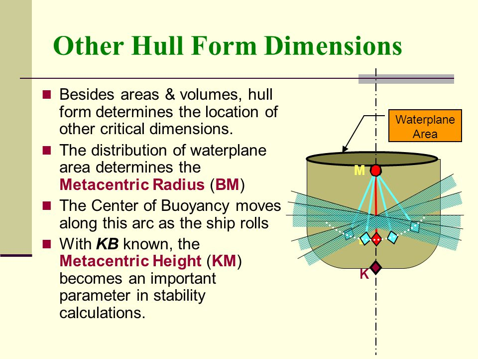 Other Hull Form Dimensions Besides areas & volumes, hull form determines the location of other critical dimensions. The distribution of waterplane are