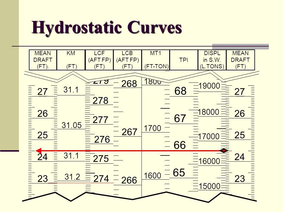 Hydrostatic Curves 27 26 25 24 23 27 26 25 24 23 68 1800 268 279 31.1 31.05 31.1 31.2 278 277 276 275 274 267 266 1700 1600 67 66 19000 18000 17000 16