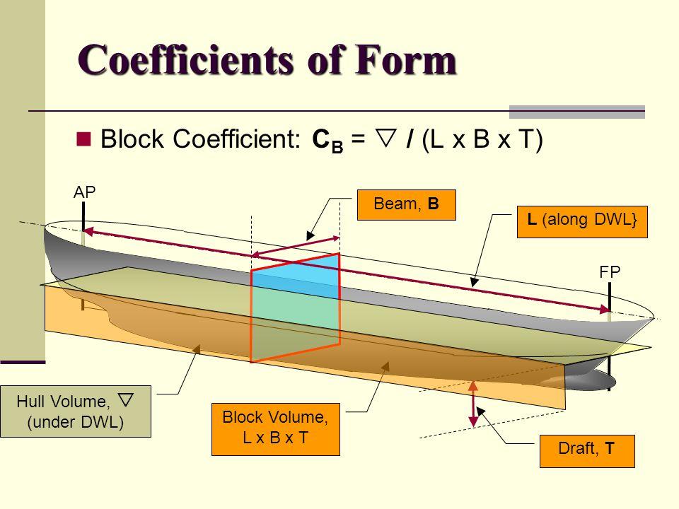 Block Coefficient: C B =  / (L x B x T) Hull Volume,  (under DWL) Coefficients of Form AP FP L (along DWL} Beam, B Draft, T Block Volume, L x B x T