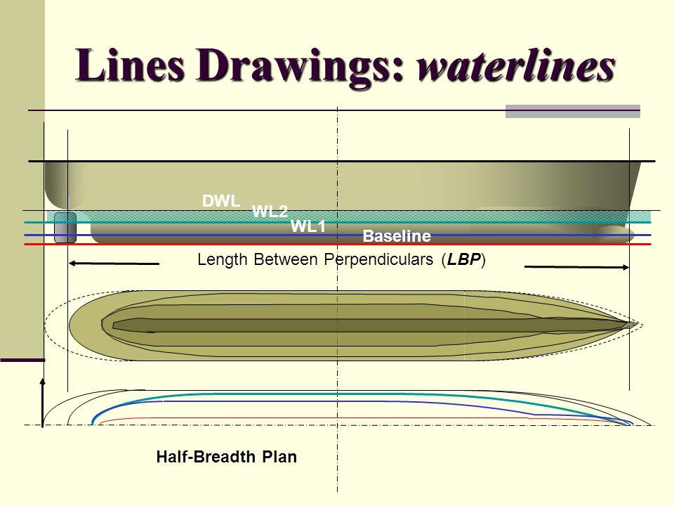 Lines Drawings: waterlines Length Between Perpendiculars (LBP) DWL WL2 WL1 Baseline Half-Breadth Plan