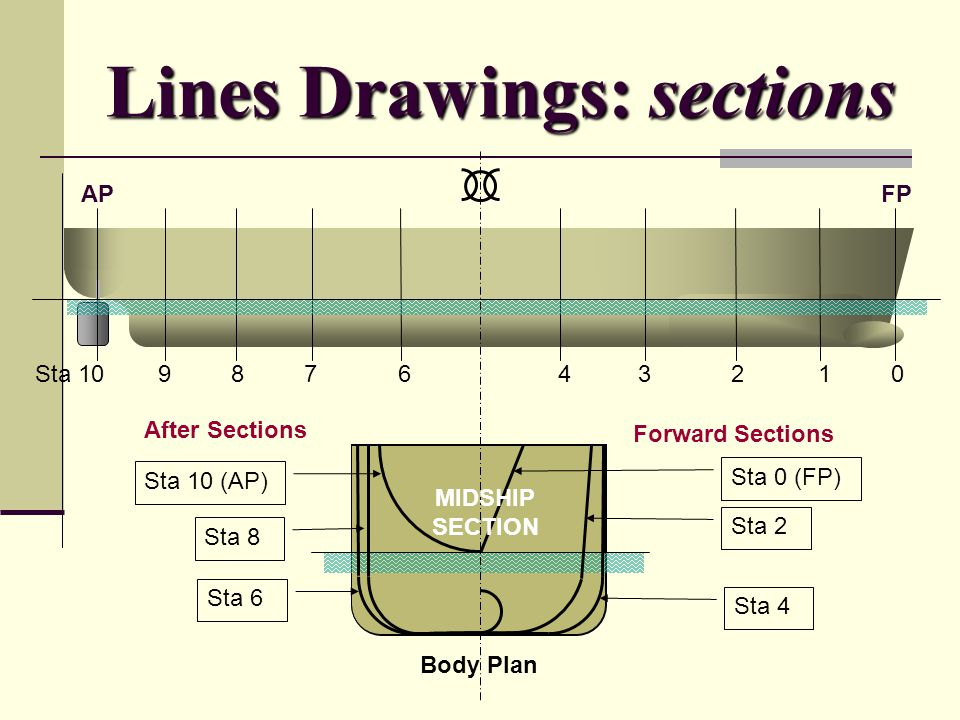 Lines Drawings: sections Sta 10 9 8 7 6 4 3 2 1 0 FPAP Sta 0 (FP) Sta 2 Sta 4 Sta 6 Sta 8 Sta 10 (AP) Body Plan Forward Sections After Sections MIDSHI