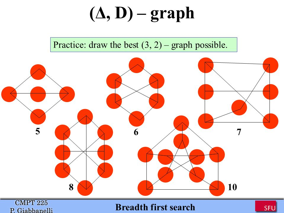 (Δ, D) – graph Breadth first search Practice: draw the best (3, 2) – graph possible. 5 67 810