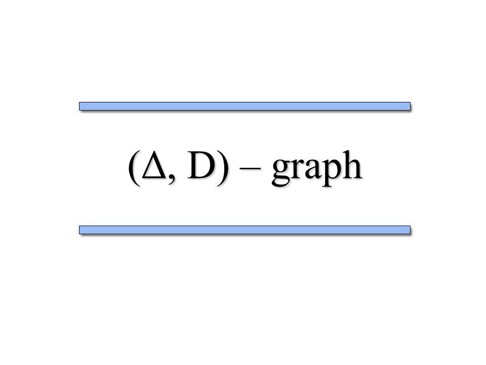 (Δ, D) – graph