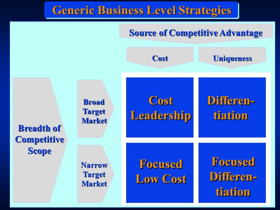 Breadth of Competitive Scope Source of Competitive Advantage BroadTargetMarket NarrowTargetMarket Cost Cost Leadership Cost Leadership Differen- tiation Differen- tiation Generic Business Level Strategies Focused Differen- tiation Focused Differen- tiation Focused Low Cost Uniqueness