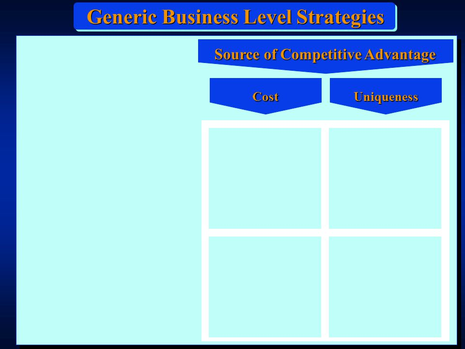 Geometry of Competition Where are you in relation to your competitors.