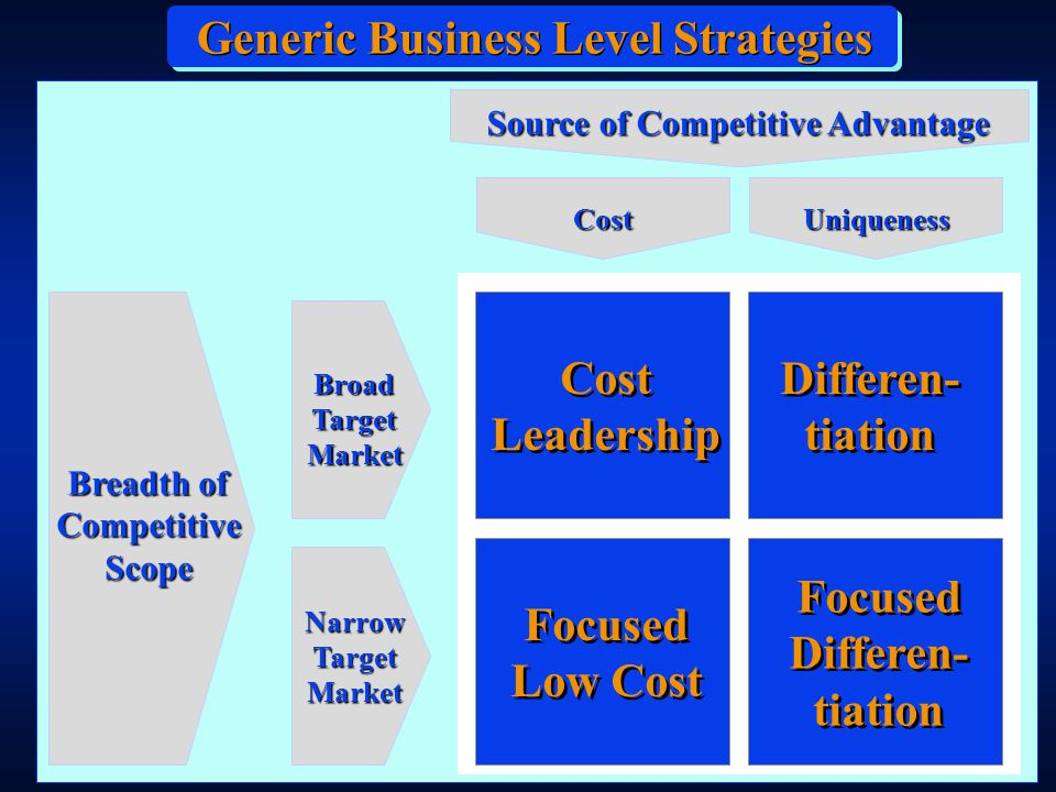 Breadth of Competitive Scope Source of Competitive Advantage BroadTargetMarket NarrowTargetMarket Cost Focused Differen- tiation Focused Differen- tiation Cost Leadership Cost Leadership Differen- tiation Differen- tiation Focused Low Cost Generic Business Level Strategies Uniqueness