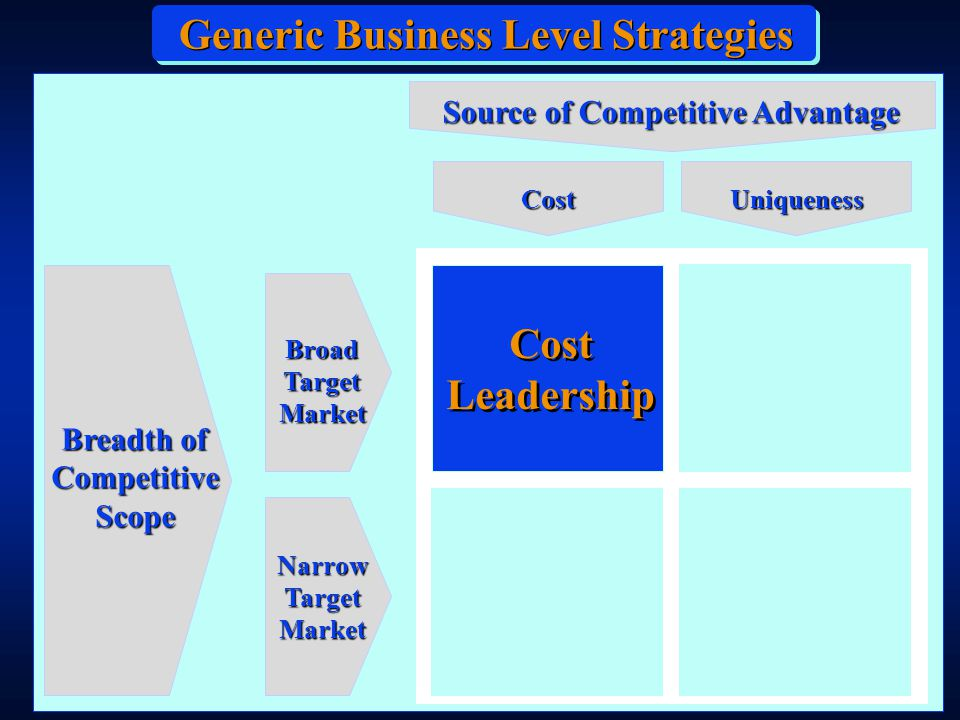 Focused Business Level Strategies Focused Business Level Strategies involve the same basic approach as Broad Market Strategies