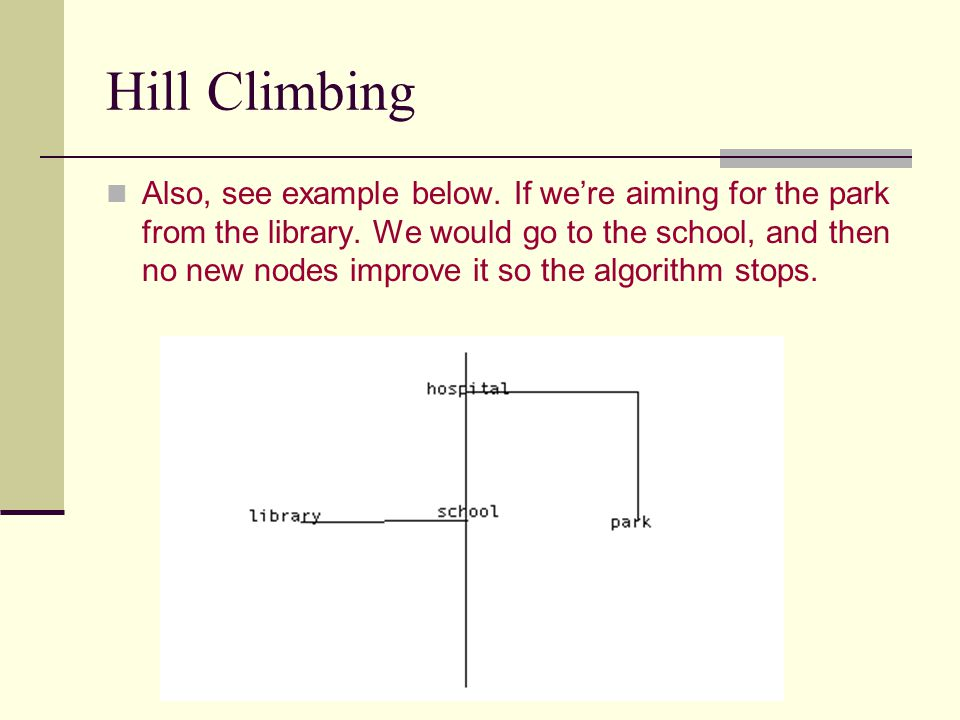 Hill Climbing Also, see example below. If we're aiming for the park from the library. We would go to the school, and then no new nodes improve it so t
