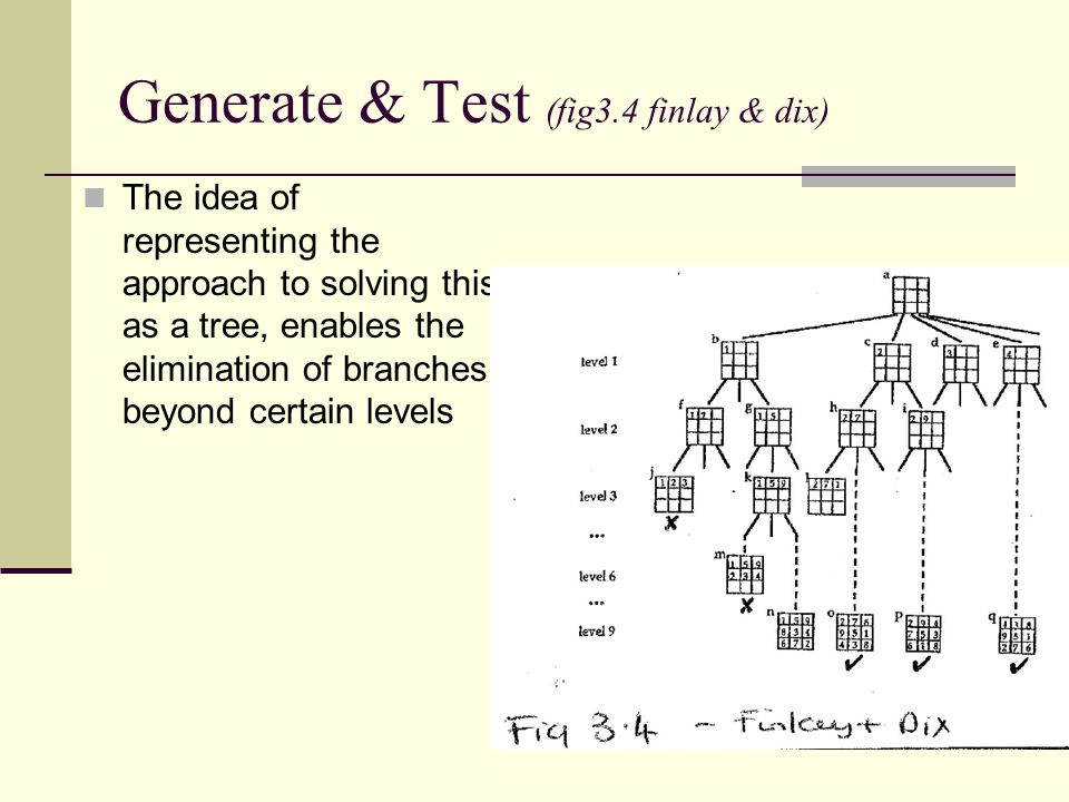 Generate & Test (fig3.4 finlay & dix) The idea of representing the approach to solving this as a tree, enables the elimination of branches beyond cert
